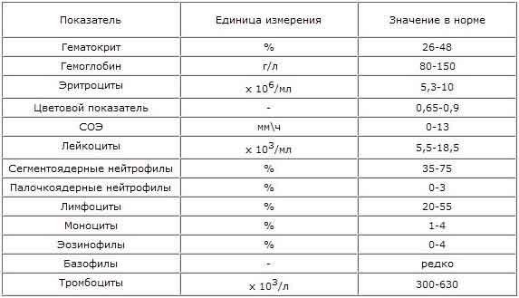 Москва биохимический анализ крови анализ крови гепатит с расшифровка